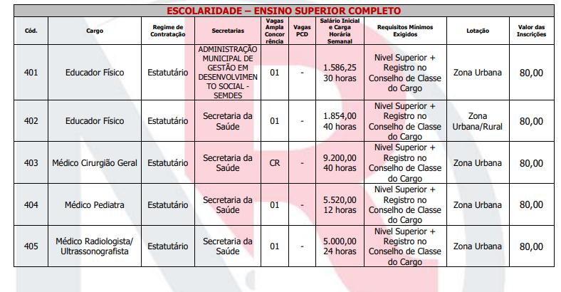 Confira a tabela abaixo com os cargos de ensino superior.